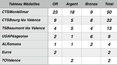 Tableau-Medailles-Dep-25-50m